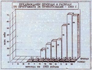 Предвиждани приходи и разходи по програма за приватизация 1993