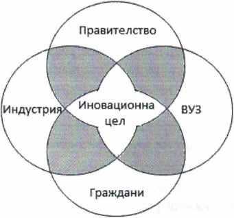 Четворната спирала - иновационен импулс